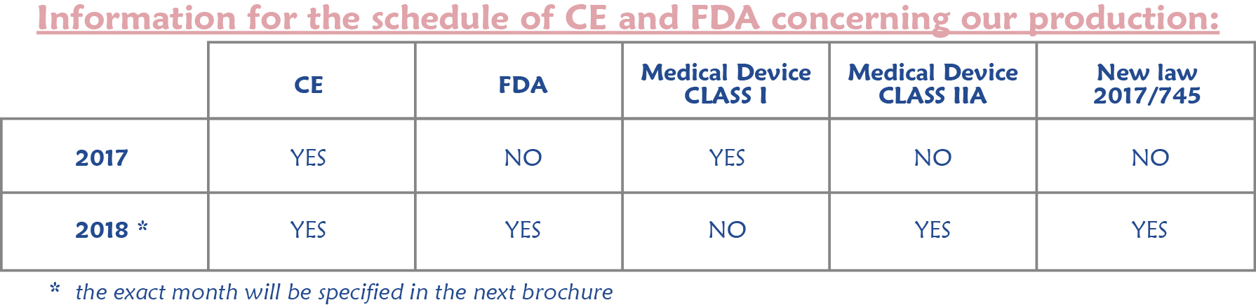 table for CE and FDA - to insert after RECOMMENDATIONS_V2