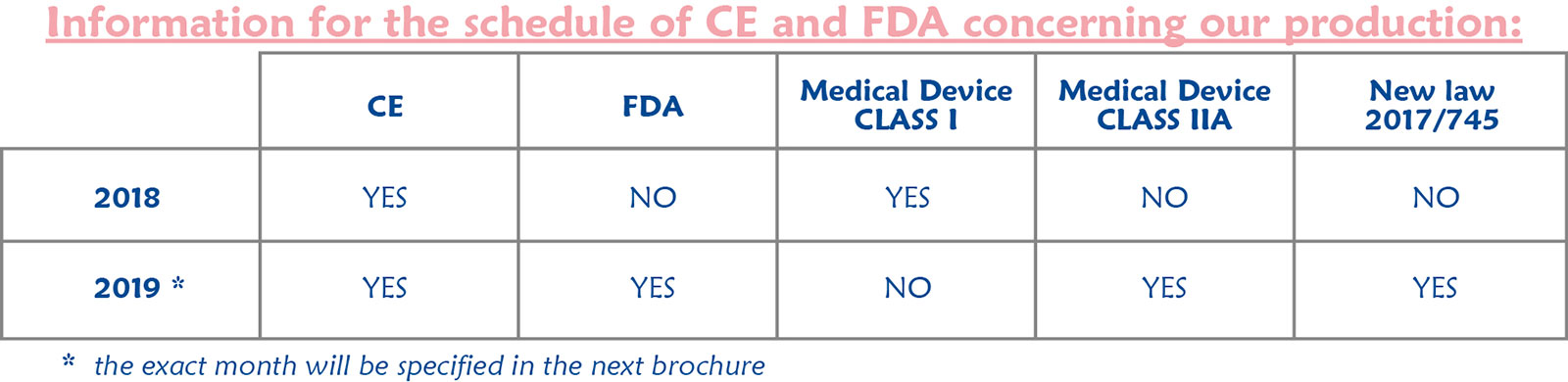 table-for-CE-and-FDA-to-insert-after-RECOMMENDATIONS_V3